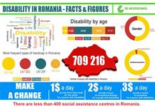 Câte persoane cu dizabilităţi există în România şi câţi români au handicap grav